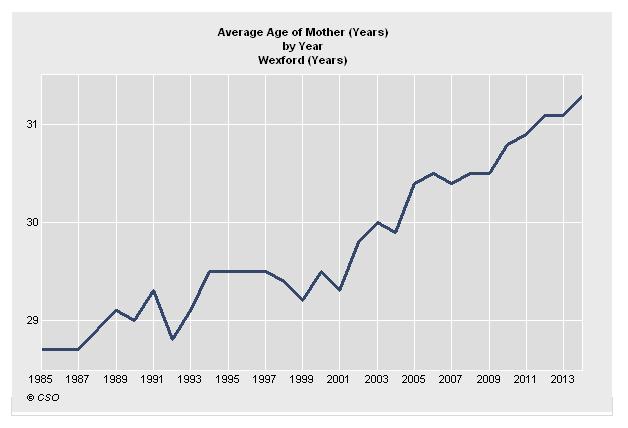 Average Age Mothers