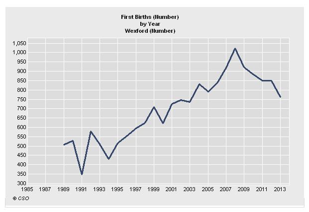 First Births Wexford