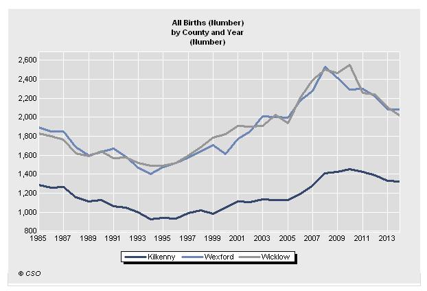 Birth Rates South East Ireland